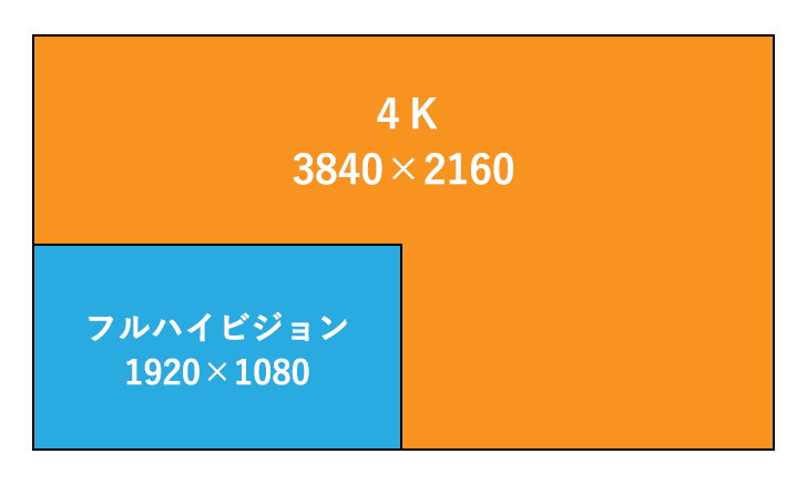 FHDと4Kの画面解像度の比較
