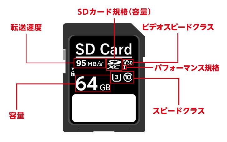 SDカードの性能の見方