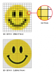 解像度の説明図