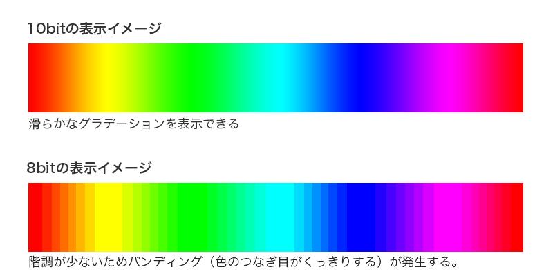 10bitの階調と8bitの階調の比較イメージ